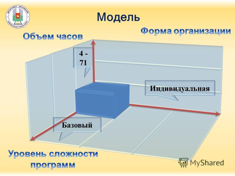 4 - 71 Модель Индивидуальная Базовый
