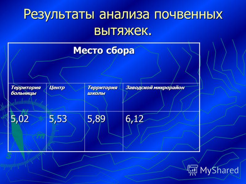 Результаты анализа почвенных вытяжек. Место сбора Территория больницы Центр Территория школы Заводской микрорайон 5,025,535,896,12