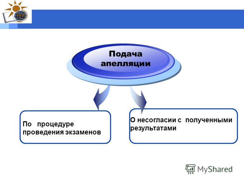 Подача апелляции О несогласии с полученными результатами По процедуре проведения экзаменов