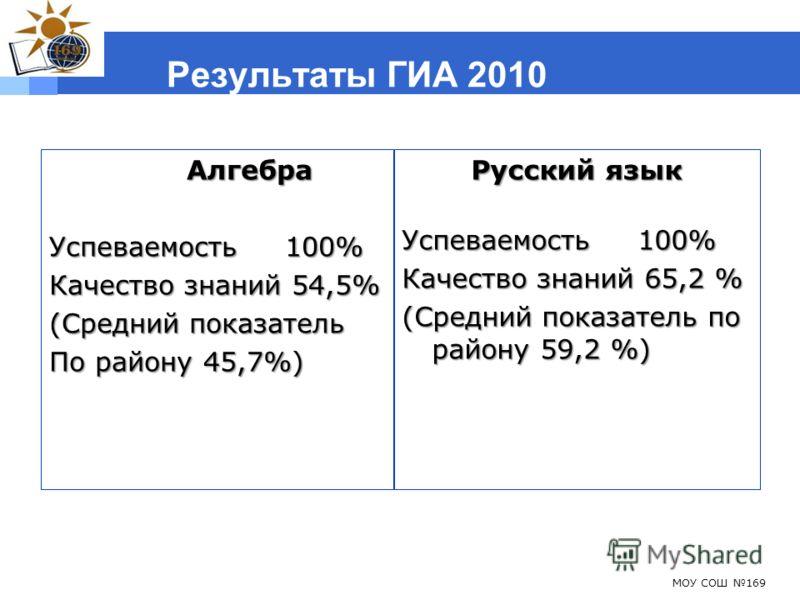 Результаты ГИА 2010 Алгебра Алгебра Успеваемость 100% Качество знаний 54,5% (Средний показатель По району 45,7%) Русский язык Успеваемость 100% Качество знаний 65,2 % (Средний показатель по району 59,2 %) МОУ СОШ 169