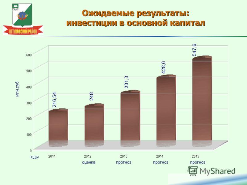 Ожидаемые результаты: инвестиции в основной капитал 20112012201320142015 0 100 200 300 400 500 600 216,54 248 331,3 428,6 547,6 годы млн.руб. прогноз оценка