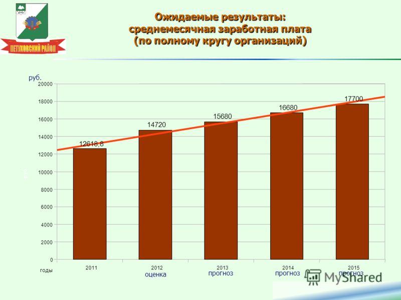 Ожидаемые результаты: среднемесячная заработная плата (по полному кругу организаций) 20112012201320142015 0 2000 4000 6000 8000 10000 12000 14000 16000 18000 20000 12618,8 14720 15680 16680 17700 годы руб. оценка прогноз руб.