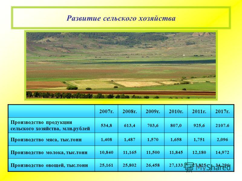 Развитие сельского хозяйства 2007г.2008г.2009г.2010г.2011г.2017г. Производство продукции сельского хозяйства, млн.рублей 534,8613,4703,6807,0925,62107.6 Производство мяса, тыс.тонн 1,4081,4871,5701,6581,7512,096 Производство молока, тыс.тонн 10,84011