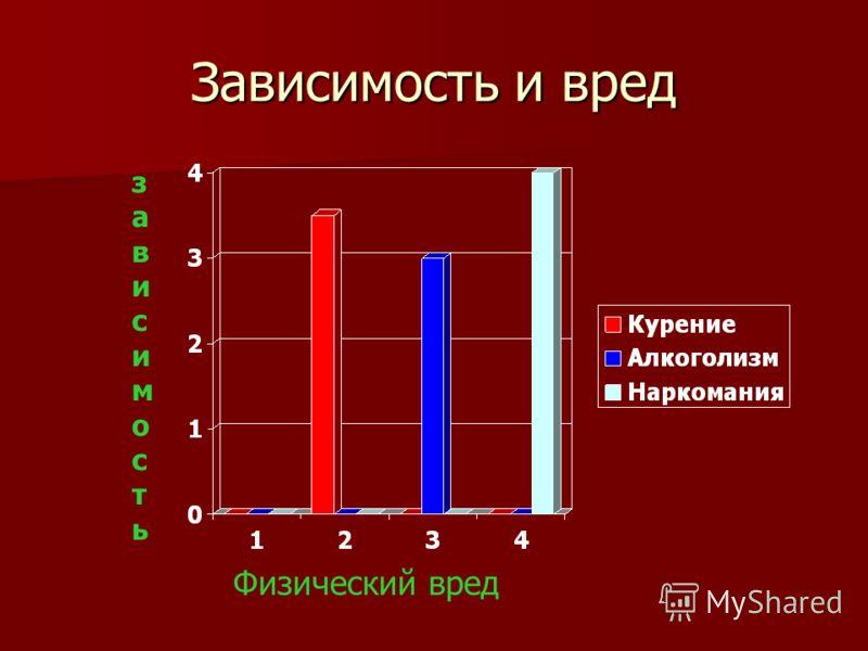 Зависимость и вред Физический вред зависимостьзависимость