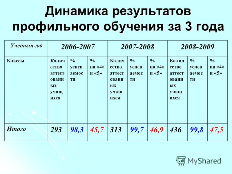 Динамика результатов профильного обучения за 3 года Учебный год 2006-20072007-20082008-2009 КлассыКолич ество аттест ованн ых учащ ихся % успев аемос ти % на «4» и «5» Колич ество аттест ованн ых учащ ихся % успев аемос ти % на «4» и «5» Колич ество