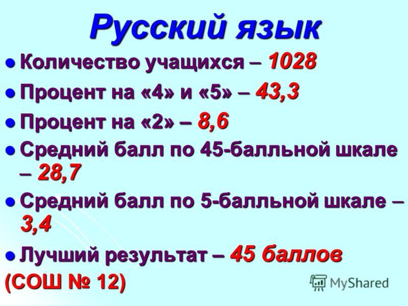 Русский язык Количество учащихся – 1028 Количество учащихся – 1028 Процент на «4» и «5» – 43,3 Процент на «4» и «5» – 43,3 Процент на «2» – 8,6 Процент на «2» – 8,6 Средний балл по 45-балльной шкале – 28,7 Средний балл по 45-балльной шкале – 28,7 Сре
