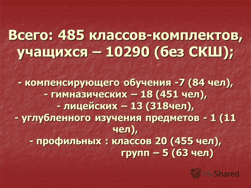 Всего: 485 классов-комплектов, учащихся – 10290 (без СКШ); - компенсирующего обучения -7 (84 чел), - гимназических – 18 (451 чел), - лицейских – 13 (318чел), - углубленного изучения предметов - 1 (11 чел), - профильных : классов 20 (455 чел), групп –