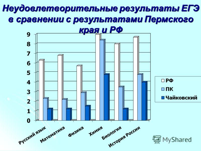 Неудовлетворительные результаты ЕГЭ в сравнении с результатами Пермского края и РФ