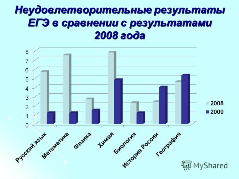 Неудовлетворительные результаты ЕГЭ в сравнении с результатами 2008 года