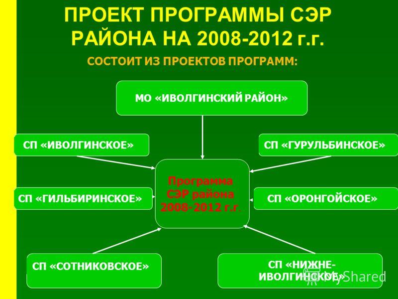 ПРОЕКТ ПРОГРАММЫ СЭР РАЙОНА НА 2008-2012 г.г. СП «СОТНИКОВСКОЕ» СОСТОИТ ИЗ ПРОЕКТОВ ПРОГРАММ: Программа СЭР района 2008-2012 г.г. СП «ГИЛЬБИРИНСКОЕ»СП «ИВОЛГИНСКОЕ»СП «ГУРУЛЬБИНСКОЕ»СП «ОРОНГОЙСКОЕ» СП «НИЖНЕ- ИВОЛГИНСКОЕ» МО «ИВОЛГИНСКИЙ РАЙОН»