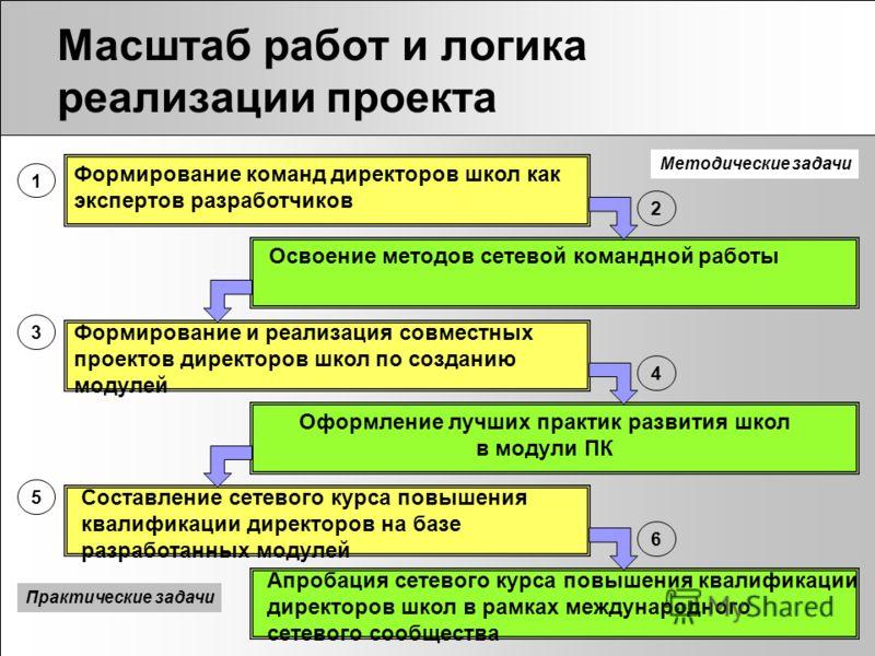 Масштаб работ и логика реализации проекта Формирование команд директоров школ как экспертов разработчиков 1 Освоение методов сетевой командной работы 2 4 5 3 6 Формирование и реализация совместных проектов директоров школ по созданию модулей Оформлен