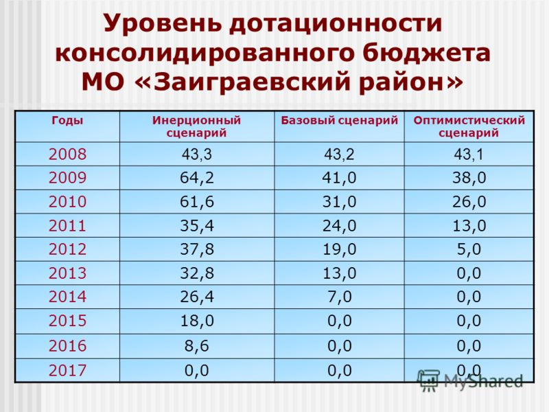 Уровень дотационности консолидированного бюджета МО «Заиграевский район» ГодыИнерционный сценарий Базовый сценарийОптимистический сценарий 2008 43,343,243,1 200964,241,038,0 201061,631,026,0 201135,424,013,0 201237,819,05,0 201332,813,00,0 201426,47,