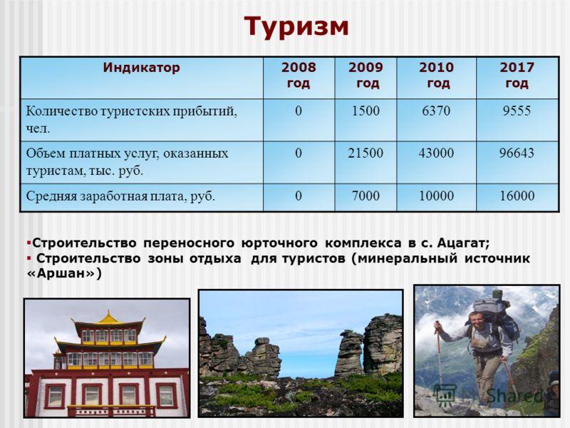 Туризм Индикатор2008 год 2009 год 2010 год 2017 год Количество туристских прибытий, чел. 0150063709555 Объем платных услуг, оказанных туристам, тыс. руб. 0215004300096643 Средняя заработная плата, руб.070001000016000 Строительство переносного юрточно