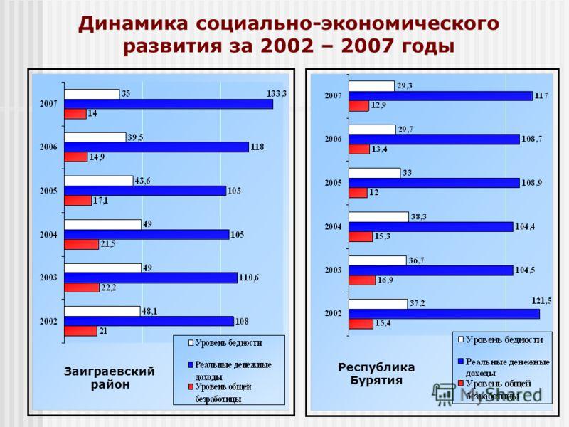 Республика Бурятия Заиграевский район Динамика социально-экономического развития за 2002 – 2007 годы