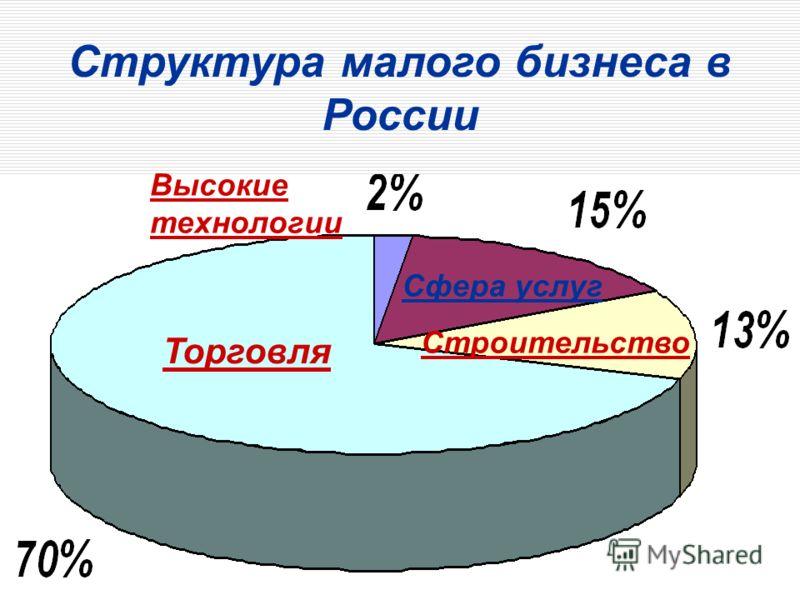 Торговля Строительство Сфера услуг Высокие технологии Структура малого бизнеса в России