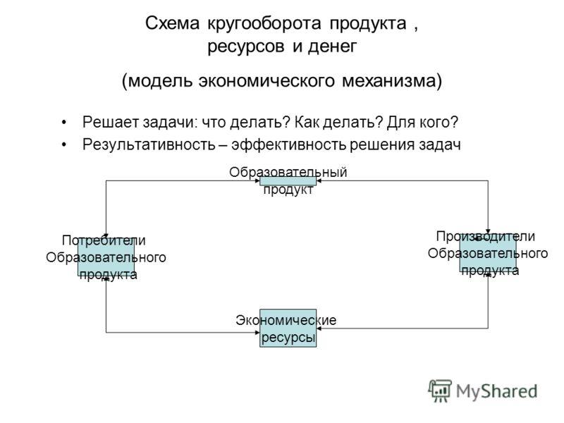 Схема кругооборота продукта, ресурсов и денег (модель экономического механизма) Решает задачи: что делать? Как делать? Для кого? Результативность – эф