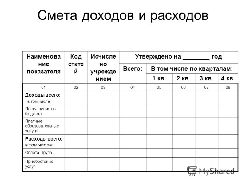 Смета доходов и расходов Наименова ние показателя Код стате й Исчисле но учрежде нием Утверждено на ________ год Всего:В том числе по кварталам: 1 кв.