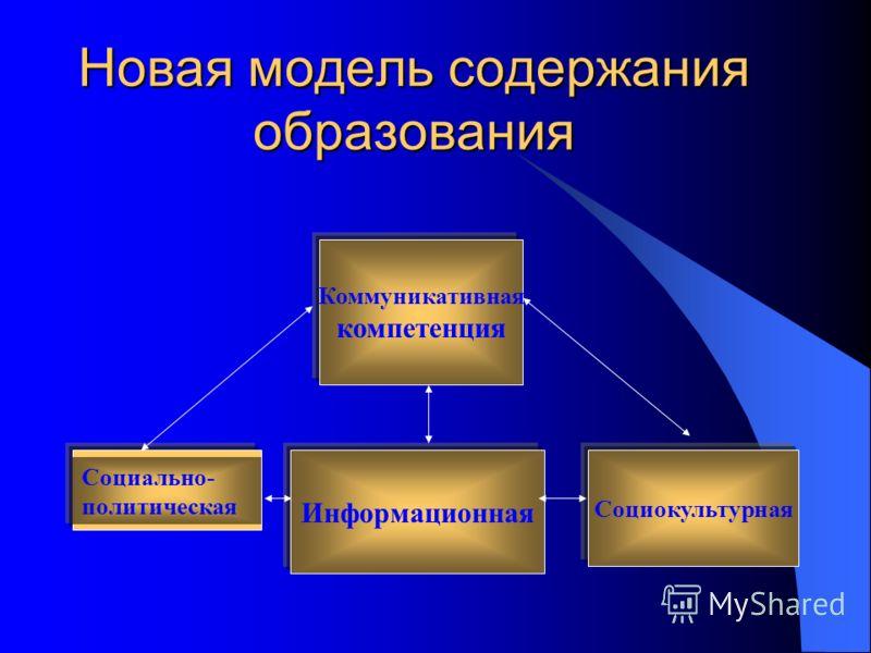 Новая модель содержания образования Коммуникативная компетенция Информационная Социокультурная Социально- политическая