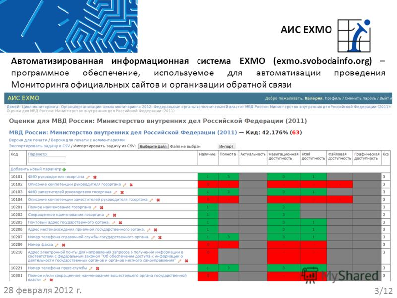 Автоматизированная информационная система EXMO (exmo.svobodainfo.org) – программное обеспечение, используемое для автоматизации проведения Мониторинга официальных сайтов и организации обратной связи АИС EXMO 28 февраля 2012 г. 3/12