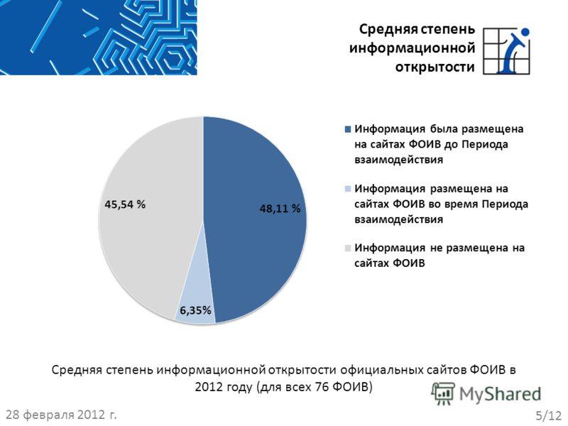 Средняя степень информационной открытости официальных сайтов ФОИВ в 2012 году (для всех 76 ФОИВ) 5/12 Средняя степень информационной открытости 28 февраля 2012 г.