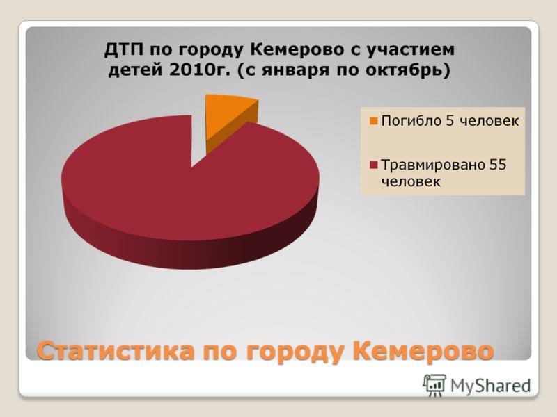 Статистика по городу Кемерово
