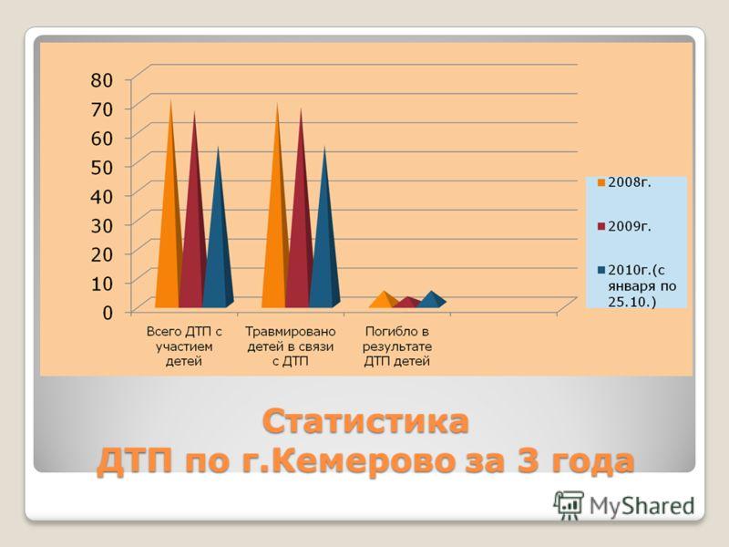 Статистика ДТП по г.Кемерово за 3 года