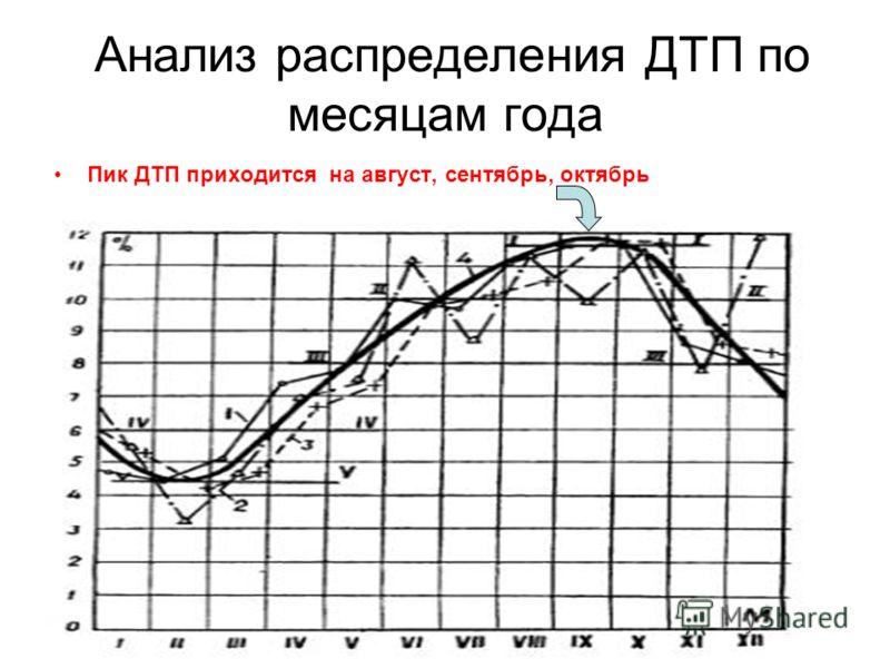 Анализ распределения ДТП по месяцам года Пик ДТП приходится на август, сентябрь, октябрь