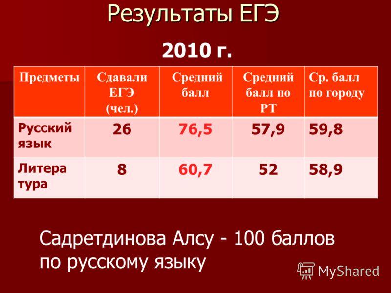 Результаты ЕГЭ ПредметыСдавали ЕГЭ (чел.) Средний балл Средний балл по РТ Ср. балл по городу Русский язык 2676,557,959,8 Литера тура 860,75258,9 2010 г. Садретдинова Алсу - 100 баллов по русскому языку