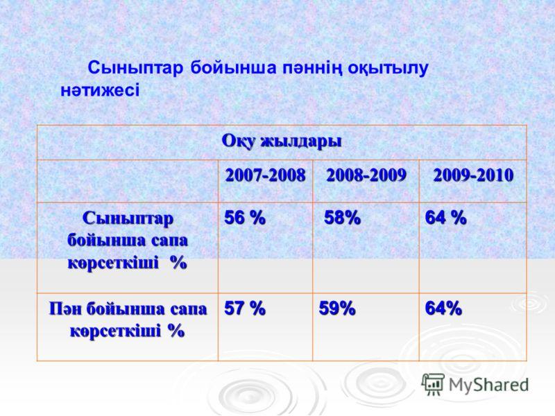 Сыныптар бойынша пәннің оқытылу нәтижесі Оқу жылдары 2007-20082008-20092009-2010 Сыныптар бойынша сапа көрсеткіші % 56 % 58% 58% 64 % Пән бойынша сапа көрсеткіші % 57 % 59%64%