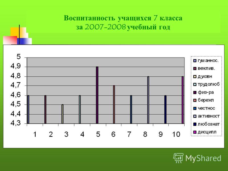 Воспитанность учащихся 7 класса за 2007-2008 учебный год