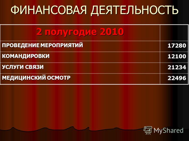 ФИНАНСОВАЯ ДЕЯТЕЛЬНОСТЬ 2 полугодие 2010 ПРОВЕДЕНИЕ МЕРОПРИЯТИЙ 17280 КОМАНДИРОВКИ12100 УСЛУГИ СВЯЗИ 21234 МЕДИЦИНСКИЙ ОСМОТР 22496