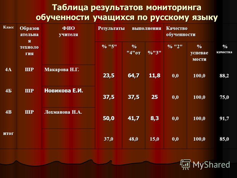 Таблица результатов мониторинга обученности учащихся по русскому языку Класс Образов ательна я техноло гия ФИОучителя Результаты выполнения Качествообученности %