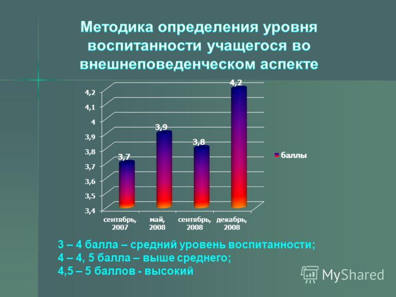3 – 4 балла – средний уровень воспитанности; 4 – 4, 5 балла – выше среднего; 4,5 – 5 баллов - высокий