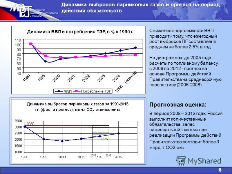 Динамика выбросов парниковых газов и прогноз на период действия обязательств Снижение энергоемкости ВВП приводит к тому, что ежегодный рост выбросов ПГ составляет в среднем не более 2,5% в год На диаграммах: до 2005 года – расчеты по топливному балан