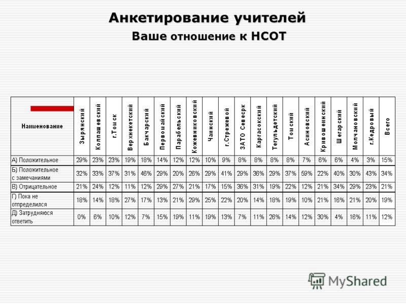 Анкетирование учителей Ваше отношение к НСОТ