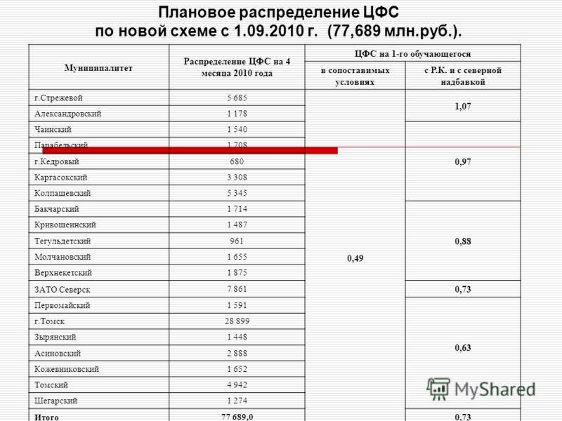 Плановое распределение ЦФС по новой схеме с 1.09.2010 г. (77,689 млн.руб.). Муниципалитет Распределение ЦФС на 4 месяца 2010 года ЦФС на 1-го обучающегося в сопоставимых условиях с Р.К. и с северной надбавкой г.Стрежевой 5 685 0,49 1,07 Александровск