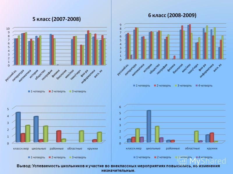 Вывод: Успеваемость школьников и участие во внеклассных мероприятиях повысились, но изменения незначительные.
