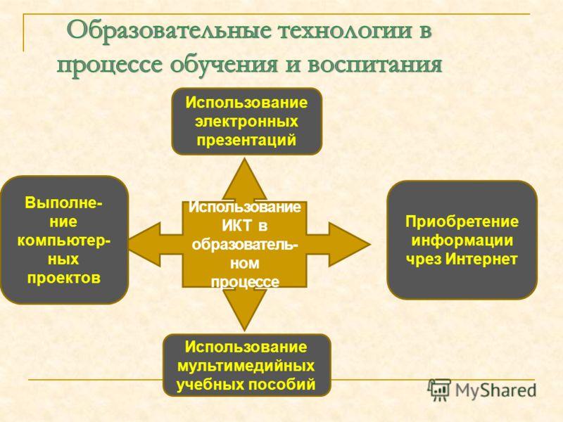 Использование ИКТ в образователь- ном процессе Использование мультимедийных учебных пособий Выполне- ние компьютер- ных проектов Использование электронных презентаций Приобретение информации чрез Интернет