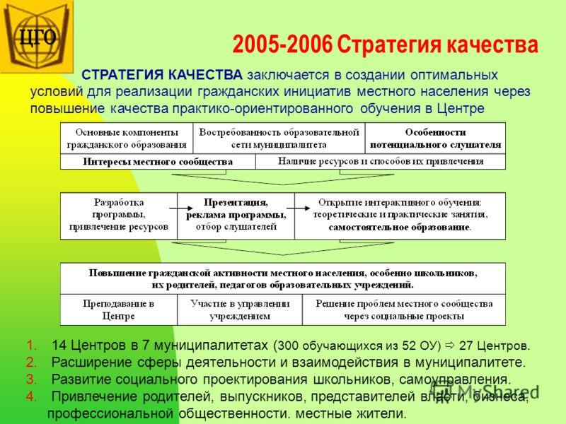 2005-2006 Стратегия качества СТРАТЕГИЯ КАЧЕСТВА заключается в создании оптимальных условий для реализации гражданских инициатив местного населения через повышение качества практико-ориентированного обучения в Центре 1. 14 Центров в 7 муниципалитетах