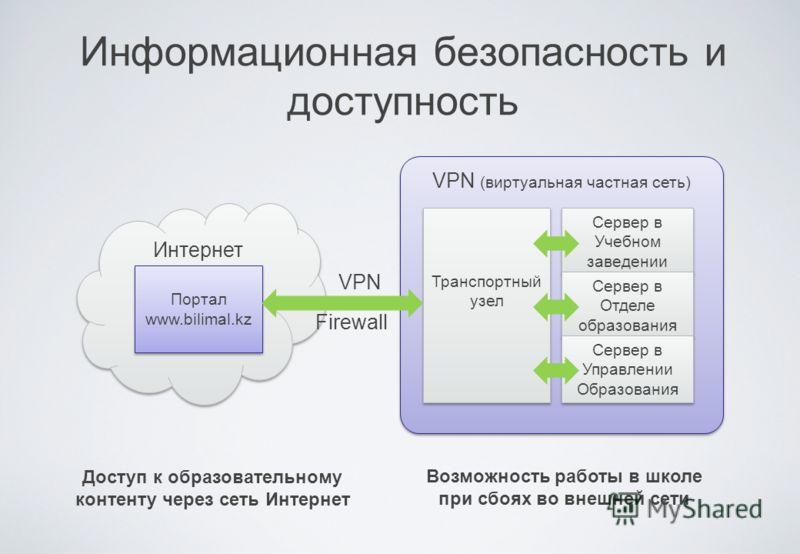 Информационная безопасность и доступность Портал www.bilimal.kz Транспортный узел Сервер в Учебном заведении Сервер в Отделе образования Сервер в Управлении Образования VPN (виртуальная частная сеть) VPN Доступ к образовательному контенту через сеть