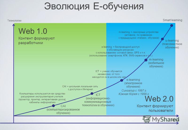 Эволюция Е-обучения e-learning (электронное обучение) m-learning (мобильное обучение) u-learning (повсеместное обучение) Технологии Время CAI (компьютеризированное обучение) ICТ (информационно- коммуникационные технологии в обучении) Компьютеры испол
