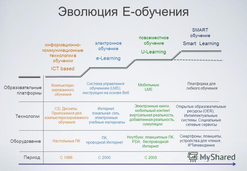 ICT based e-Learning U-Learning Smart Learning Компьютери- зированного обучения Система управления обучением (LMS), инструкции на основе Веб Мобильные LMS Платформа для гибкого обучения CD, Дискеты, Приложения для компьютеризированного обучения Интер