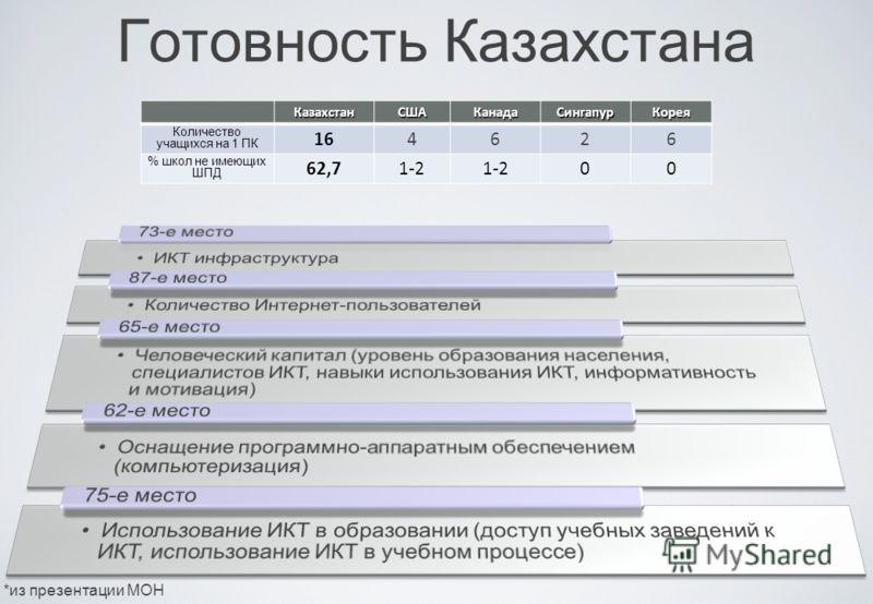 КазахстанСШАКанадаСингапурКорея Количество учащихся на 1 ПК 164626 % школ не имеющих ШПД 62,71-2 00 Готовность Казахстана *из презентации МОН