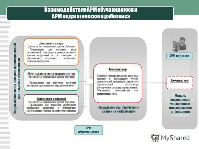 Взаимодействие АРМ обучающегося и АРМ педагогического работника Модуль обеспечения практико-ориентированной деятельности обучающихся Модуль поиска, обработки и хранения информации Модуль визуализации, управления и тиражирования информации АРМ обучающ