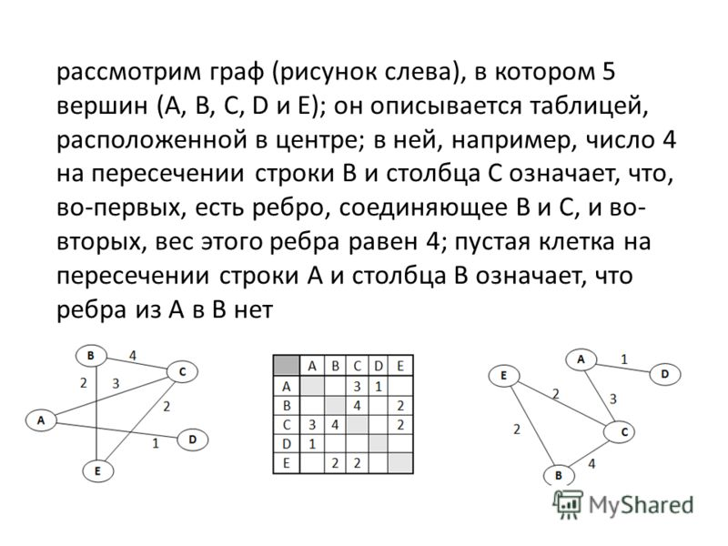 рассмотрим граф (рисунок слева), в котором 5 вершин (A, B, C, D и E); он описывается таблицей, расположенной в центре; в ней, например, число 4 на пересечении строки В и столбца С означает, что, во-первых, есть ребро, соединяющее В и С, и во- вторых,