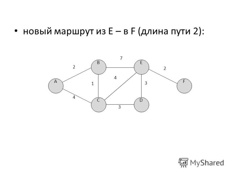 новый маршрут из E – в F (длина пути 2): D FA B C E 2 4 7 1 3 4 3 2
