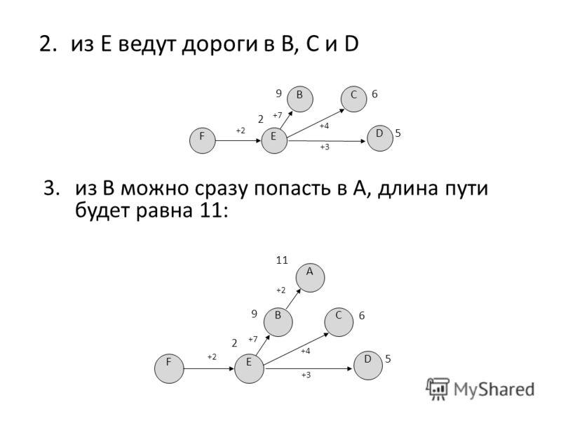 2.из E ведут дороги в B, C и D BC 9 6 E 2 +4+4 D 5 F +2+2 +7+7 +3 3.из B можно сразу попасть в A, длина пути будет равна 11: BC 9 6 E 2 +4+4 D 5 F +2+2 +7+7 +3 A +2+2 11