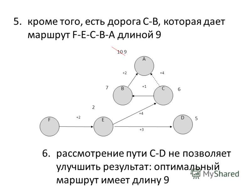 5.кроме того, есть дорога C-B, которая дает маршрут F-E-C-B-A длиной 9 BC 7 6 E 2 +4+4 D 5 F +2+2 +3 A +2+2 10 9 +4 +1 6.рассмотрение пути C-D не позволяет улучшить результат: оптимальный маршрут имеет длину 9