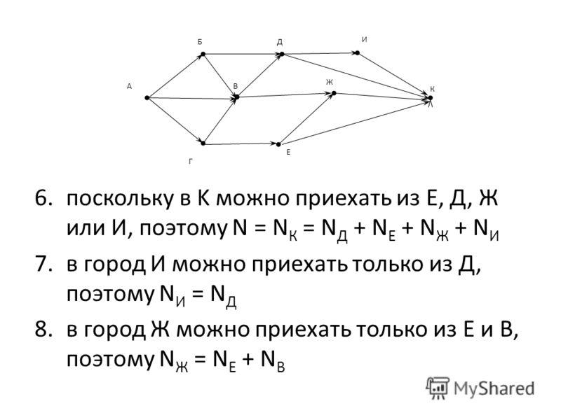 6.поскольку в K можно приехать из Е, Д, Ж или И, поэтому N = N К = N Д + N Е + N Ж + N И 7.в город И можно приехать только из Д, поэтому N И = N Д 8.в город Ж можно приехать только из Е и В, поэтому N Ж = N Е + N В Г ВА К Е БД Ж И