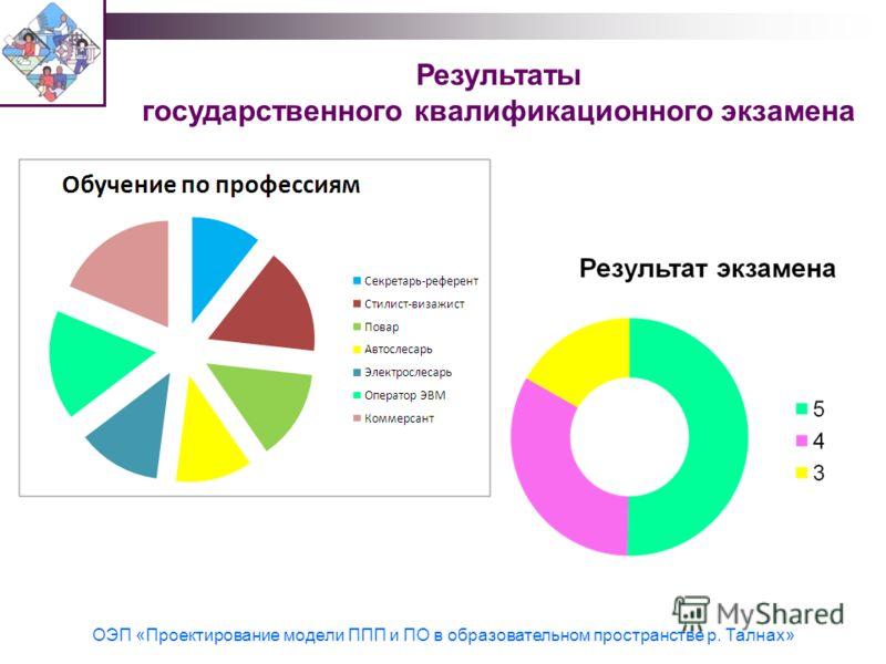 Результаты государственного квалификационного экзамена